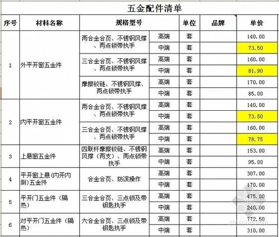 铝合金门窗制安两年期全国集中招标工程中标价格计算表