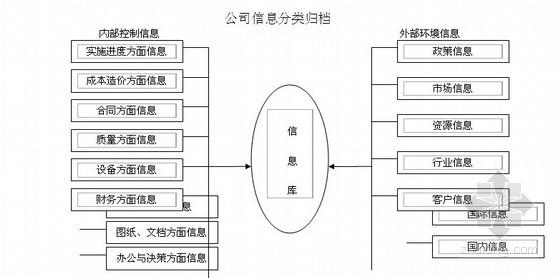 [成都]知名房地产公司管理手册133页(行政管理制度)