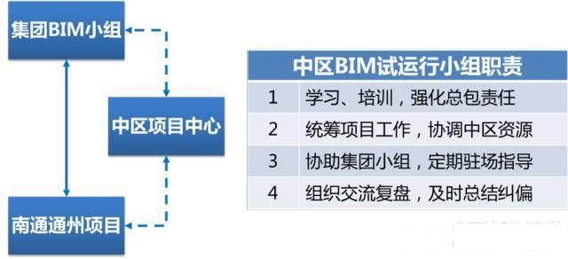 万达BIM总发包模式是如何炼成的?深度揭晓!_9