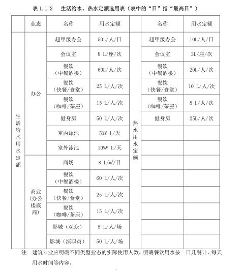 [恒大集团]超甲级办公建筑机电设计标准2016_1