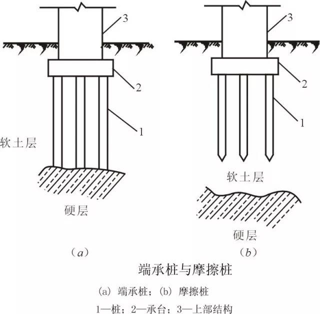 [图文]桩基施工及溶洞的处理方法_3