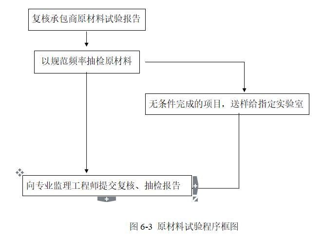 某电器厂工程监理细则(共92页)_7