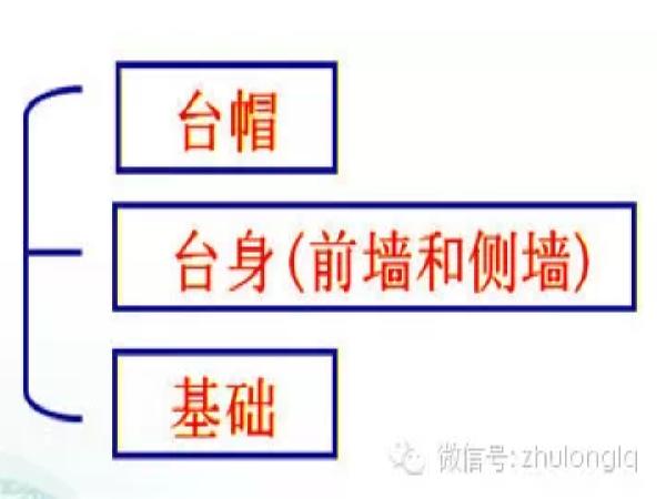 梁桥、拱桥桥台构造类型及其构造特点_1