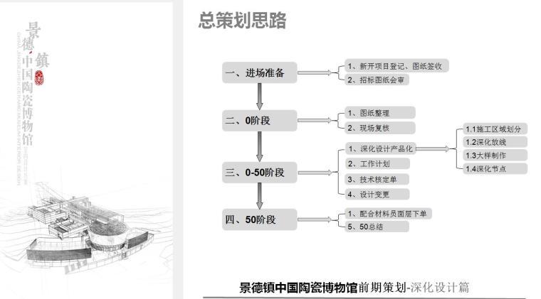 江西景德镇中国陶瓷博物馆前期策划-金螳螂深化设计