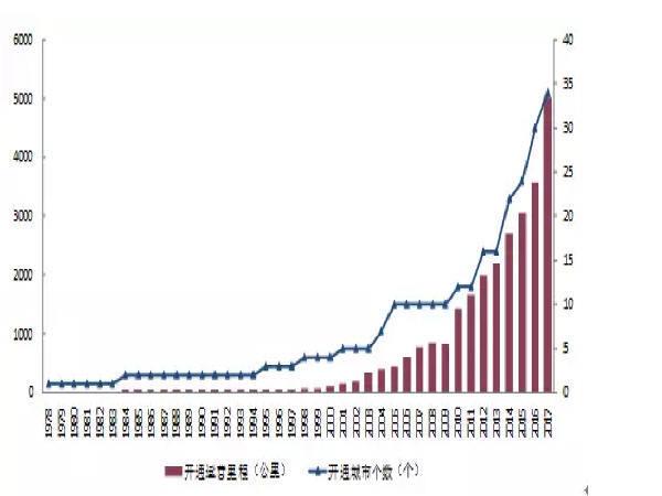 中国城市轨道交通TOD的概念及发展