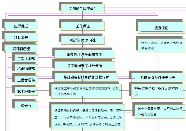 隧洞工程施工组织设计(305页)