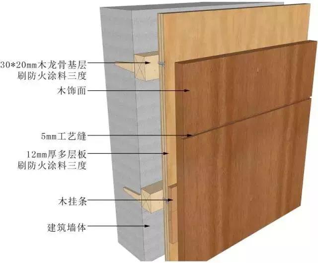 地面、吊顶、墙面工程三维节点做法施工工艺详解_48
