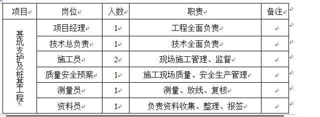 嘉和园土钉墙基坑支护方案Word版(共16页)_3