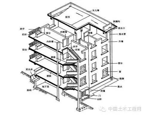 初学必备建筑施工图常用符号及图例