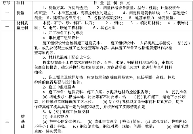 [重庆]住宅楼项目工程监理规划(228页,图文丰富)_6