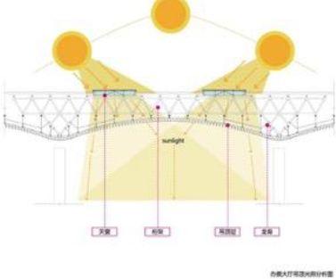 漫谈金属屋面的建筑设计应用(1)——广州新白云国际机场航站楼_30