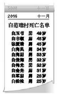 电厂事故中逝去的白范疃村人,出去了10个,一个也没能回来!!!