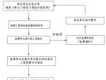 [山西]土地开发整理项目监理规划(183页)