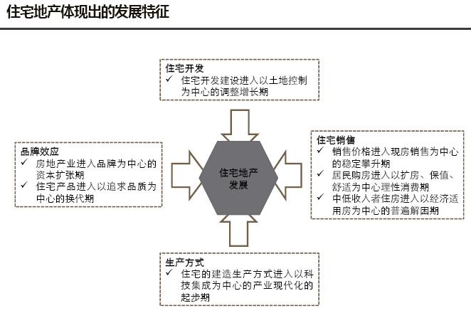 房地产板块产业研究及板块规划报告(图文并茂)-住宅地产体现出的发展特征