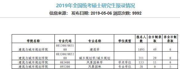 同济大学2018-2019景观专业研究生招录比_1