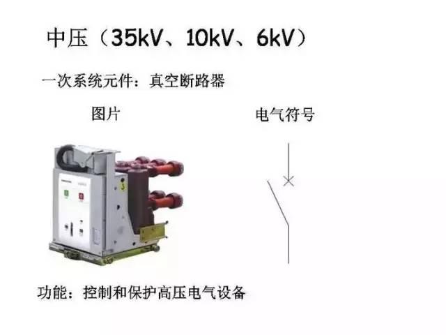 [详解]全面掌握低压配电系统全套电气元器件_2