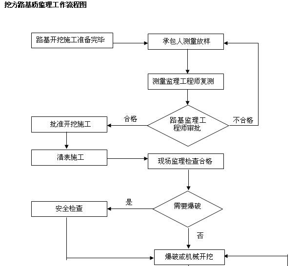 [内蒙古]一级公路监理实施细则(图文丰富)_3