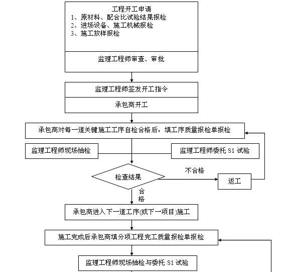 [黑龙江]公路改扩建工程监理实施细则(187页)_7