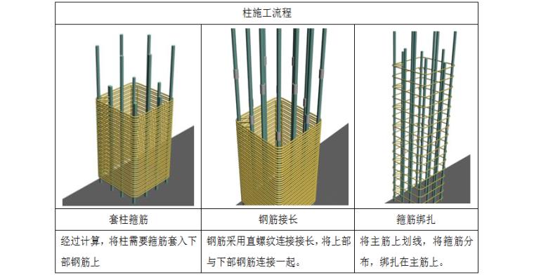酒店工程框架-核心筒结构钢筋工程施工方案(28页,附图丰富)