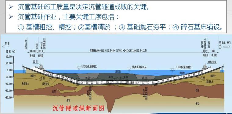 港珠澳大桥人工岛及沉管隧道施工技术交流汇报PPT(79页)-精细化基础施工
