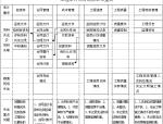 工程项目审计工作流程(37页)
