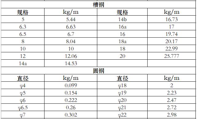 钢材钢管重量表_4