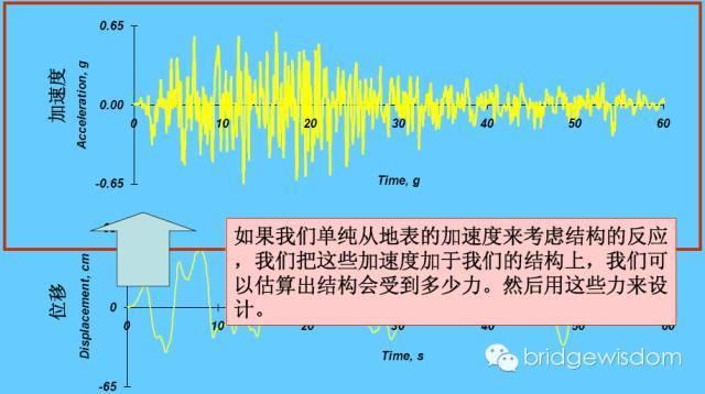 桥梁结构抗震设计核心理念_2