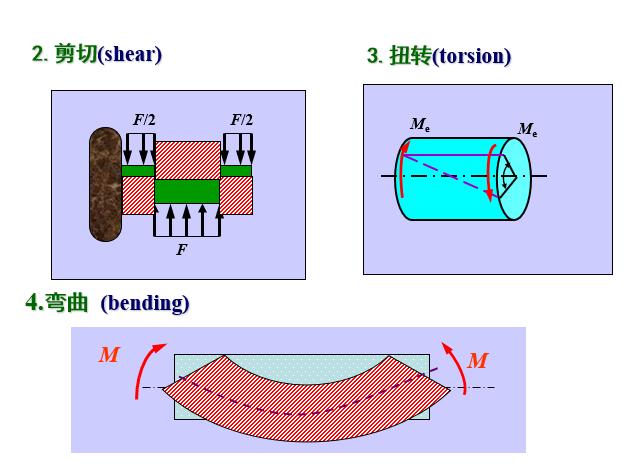 材料力学刘文鸿版课件(PPT,409页)