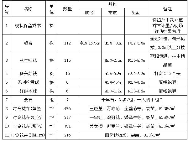 [祁东]市政道路绿化工程专项施工方案