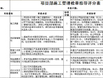 项目部施工管理检查指导评分表