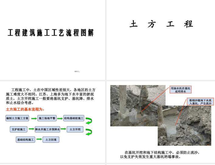 土建施工全工艺流程图解_1