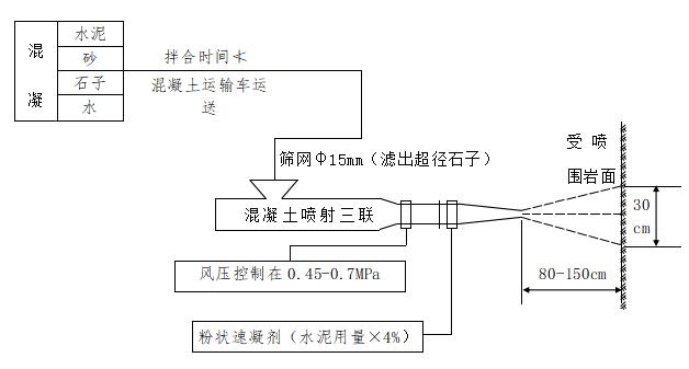 隧道衬砌工程安全施工方案(word,80页)-湿喷混凝土施工工艺流程