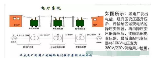 「高压知识」高压配电系统详解、什么是进线柜、计量柜、馈电柜
