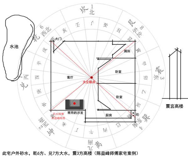 陈益峰:金锁玉关风水实践中如何立极_5