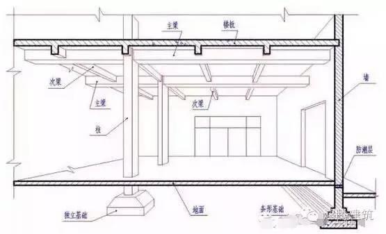 20条图文解说土建工程师的必备技能!