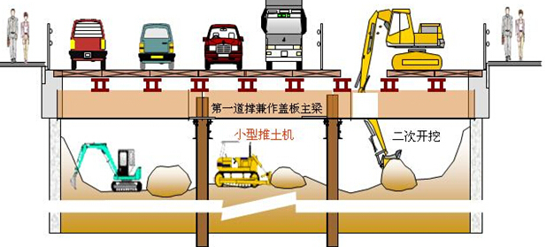 《城市地下空间建设新技术》课件(附50个动画)-新型盖挖法施工流程