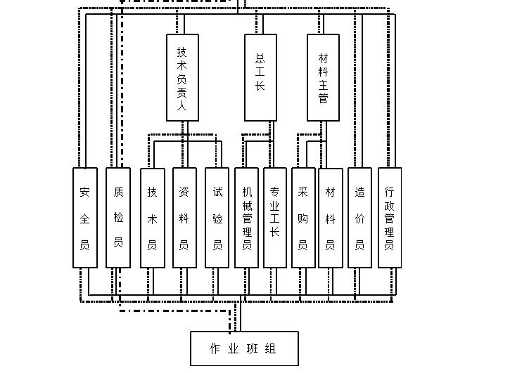 五星级酒店室内装修工程施工组织设计(共77页,内容详细)