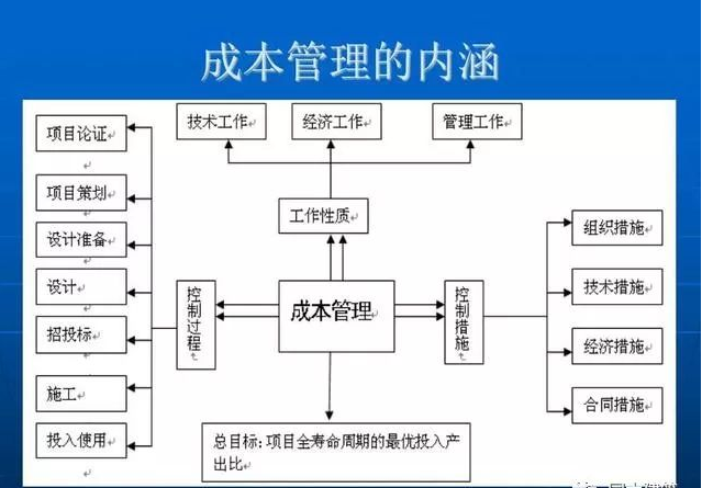 【行业知识】建筑工程成本控制与结构设计在控制成本中的作用(多_7