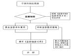 市政工程质量监督管理程序及工作用表(ppt总结)