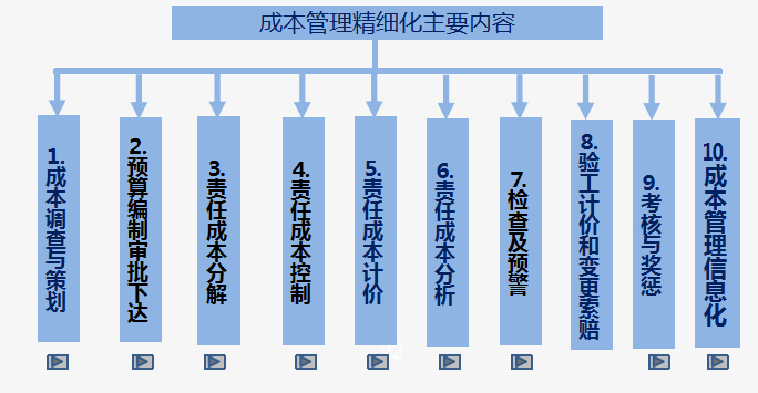 [中铁二局]成本管理精细化培训(共144页)