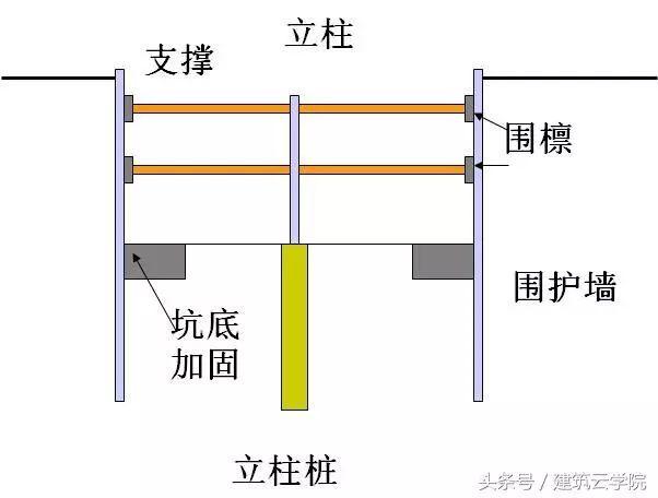 深基坑支护施工安全技术措施_3