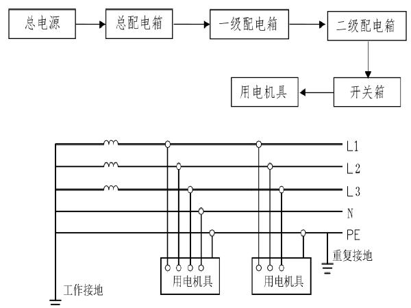 市政道路施工组织设计范本(PDF版139页)