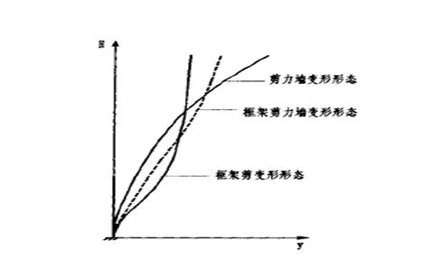 浅谈框架—剪力墙结构的抗震设计要点(word,8页)