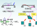 虚位移原理与静定结构的位移计算