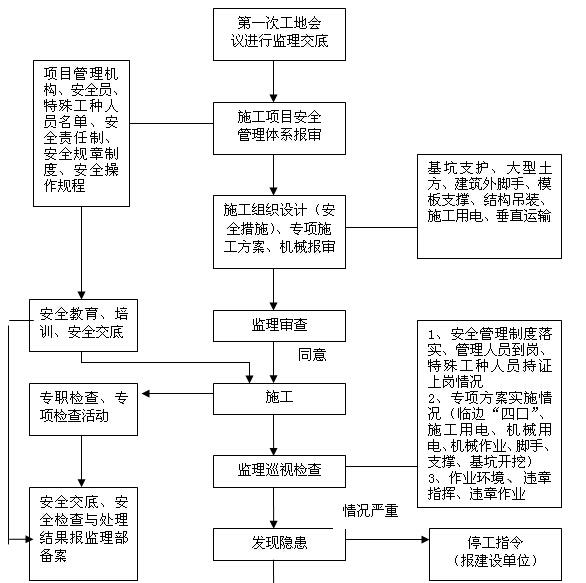 [青海]输配水管网工程监理规划(147页)