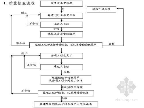 路基支挡工程监理实施细则(详细完整)