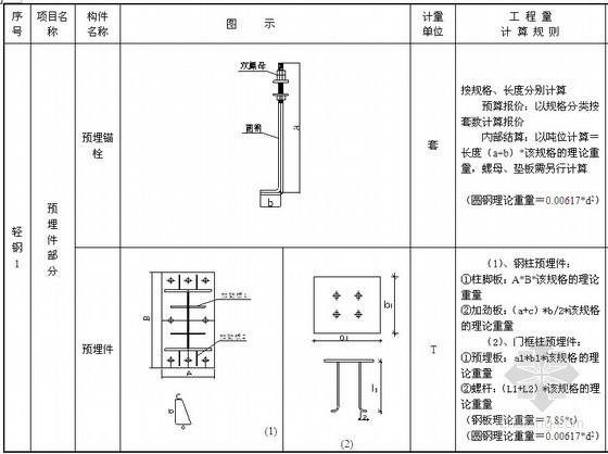 钢结构工程量计算规则讲解(图文并茂)
