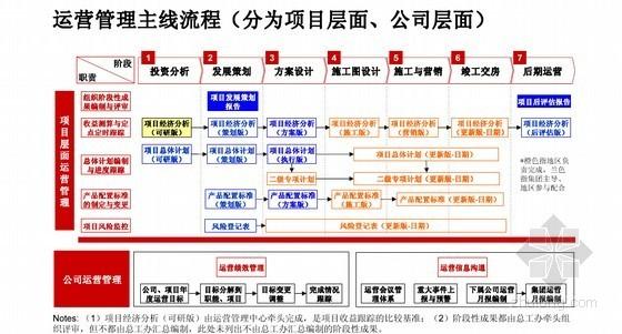 [河南]大型房地产公司运营体系报告(全套流程图)