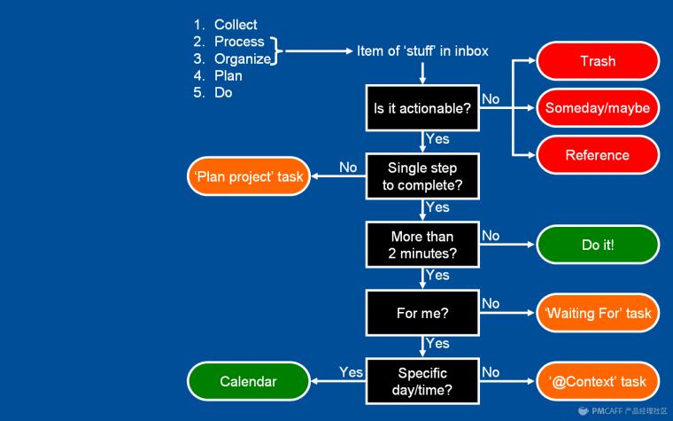时间管理类的应用设计最需要注意的问题是什么?