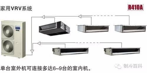 别墅地源热泵系统与VRV多联机系统应用比较